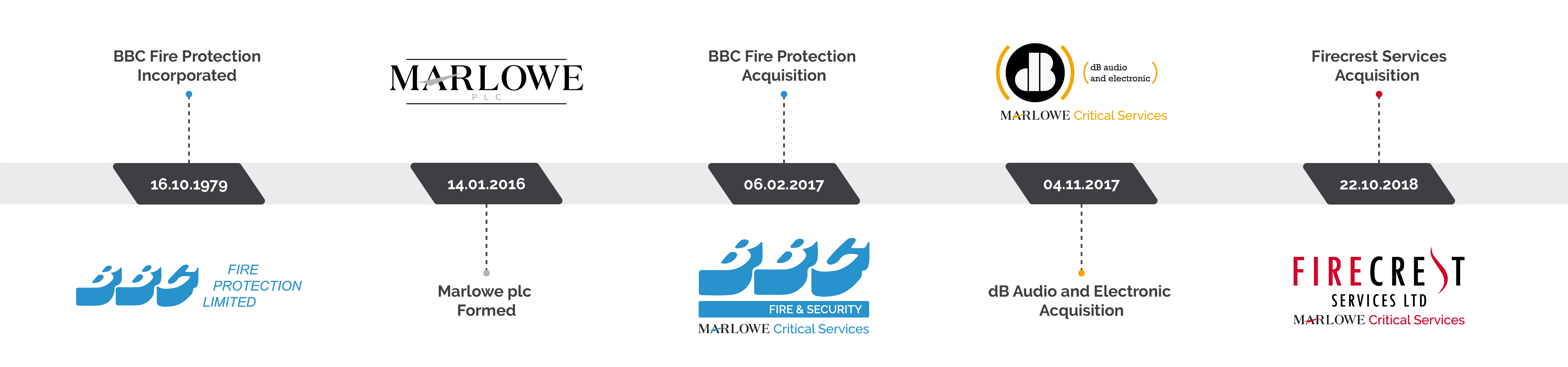 BBC Fire Protection History