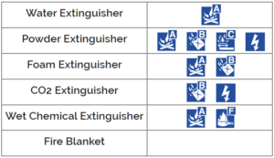 Fire Extinguisher Types and Classes